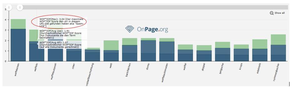 OnPage.org Analyse zum Begriff Waffeleisen