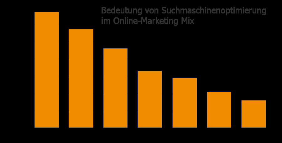 Bedeutung von SEO im Marketing-Mix