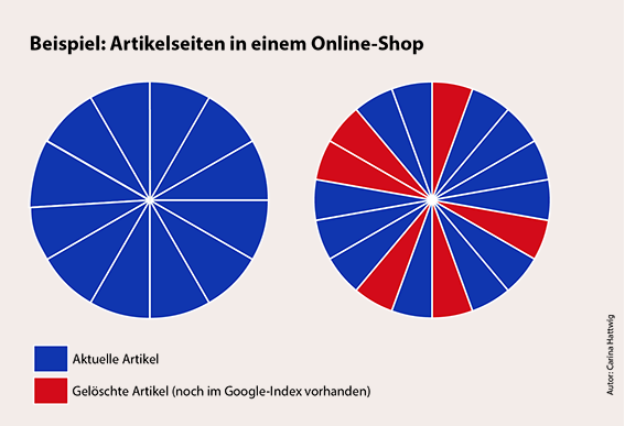 Artikelseiten in einem Online-Shop