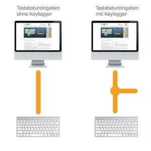 Die Funktionsweise eines Keyloggers