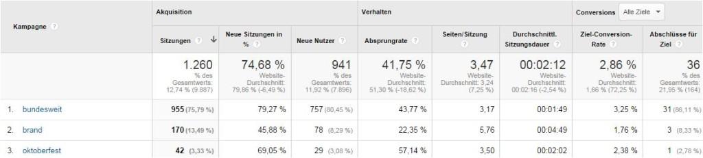 Google AdWords Kennzahlen im Google Analytics Konto