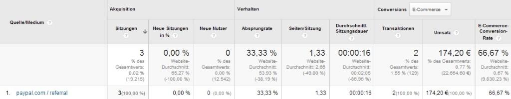 Google Analytics PayPal als Verweis Seite
