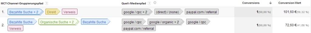 Google Analytics PayPal im Multi-Channel