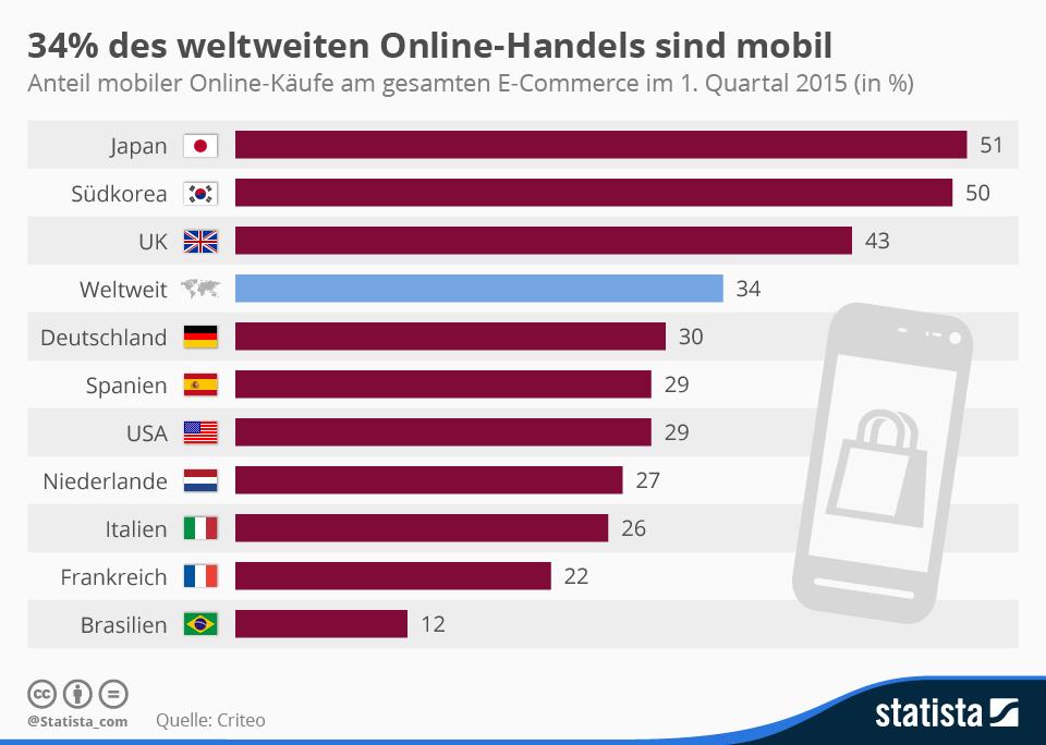 34% des weltweiten Online-Handels sind mobil.