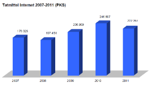 Tatmittel Internet - Absolute Zahlen der Kriminalitätsfälle in denen das Internet als Haupttatmittel zum Einsatz kam.