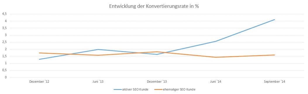 Vergleich Entwicklung der konvertierungsraren in Prozent