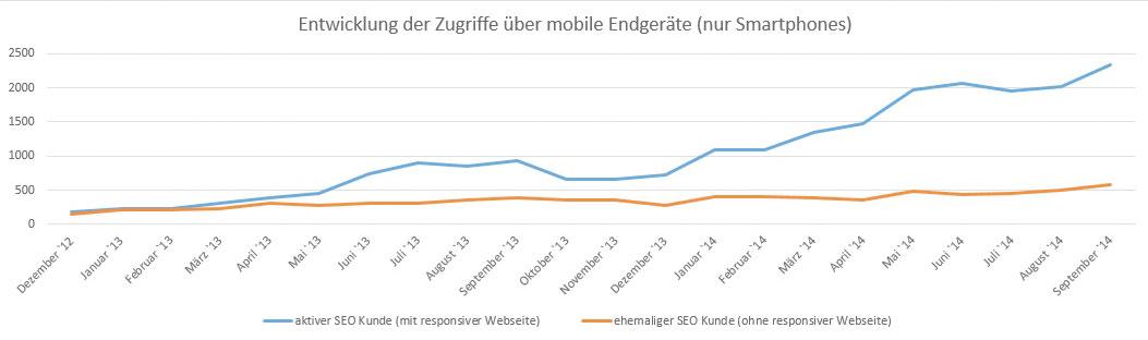 Vergleich Entwicklung der Zugriffe über mobile Endgeräte (nur Smartphones)