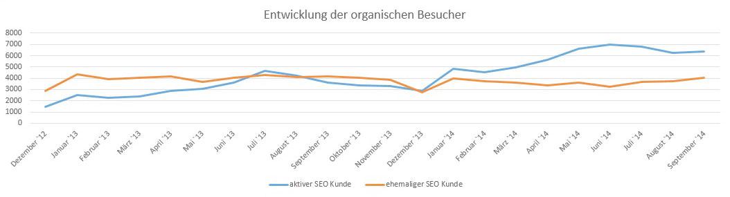 Vergleich Entwicklung organische Besucher